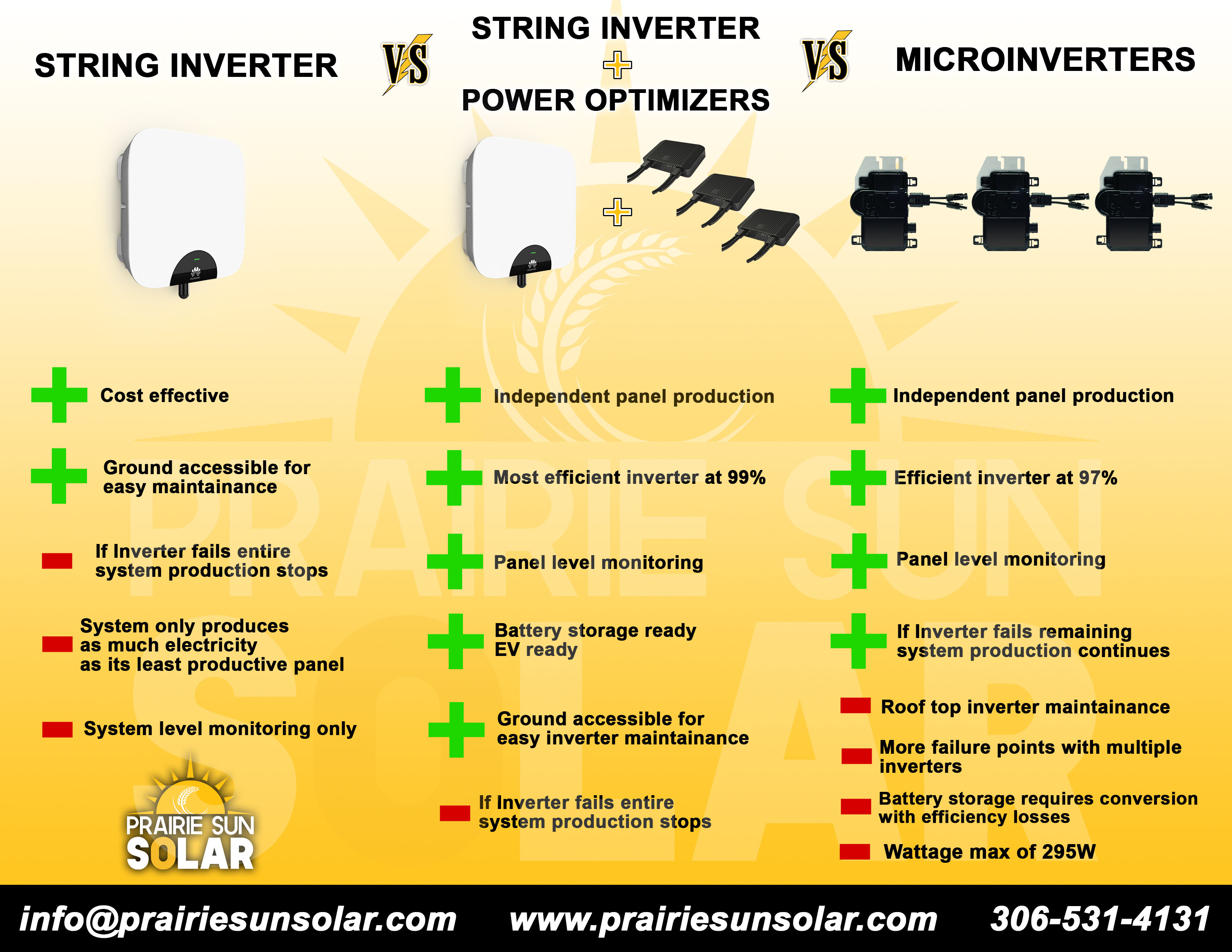 Solar-Inverter-Comparison-Microinverter-string-inverter-power-optimizer